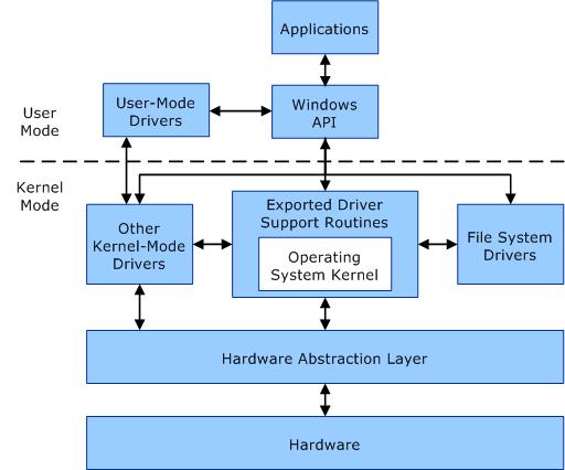 Src: Microsoft
