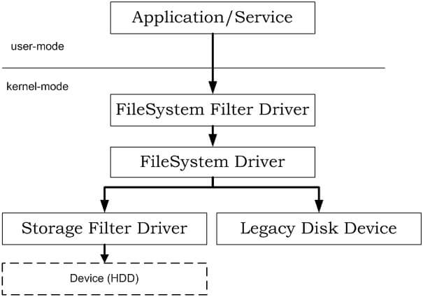 filesystem filter